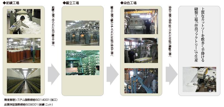 ニット生産の生産工程