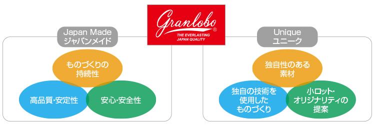 """グランロボは「ジャパンメイド」を基本とし、ユニークな""""ものづくり""""を目指します。"""